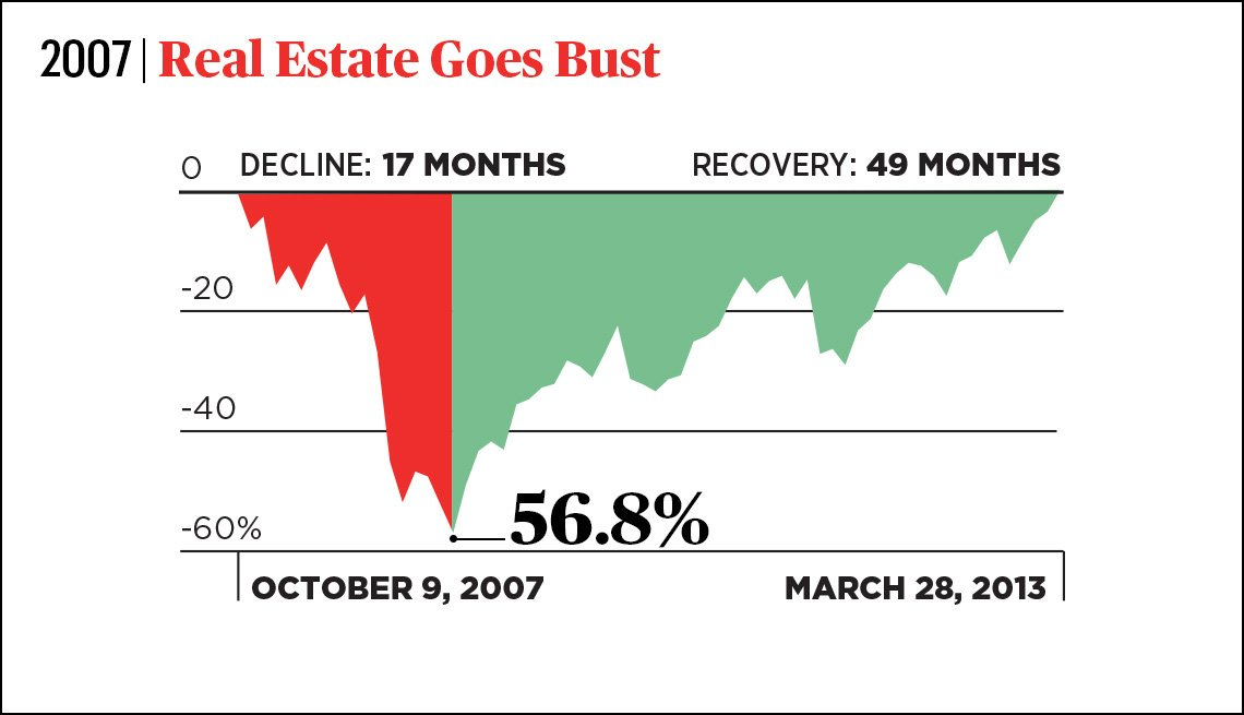 chart showing the stock market seventeen month decline and forty nine month recovery that occurred in two thousand seven when the real estate market crashed