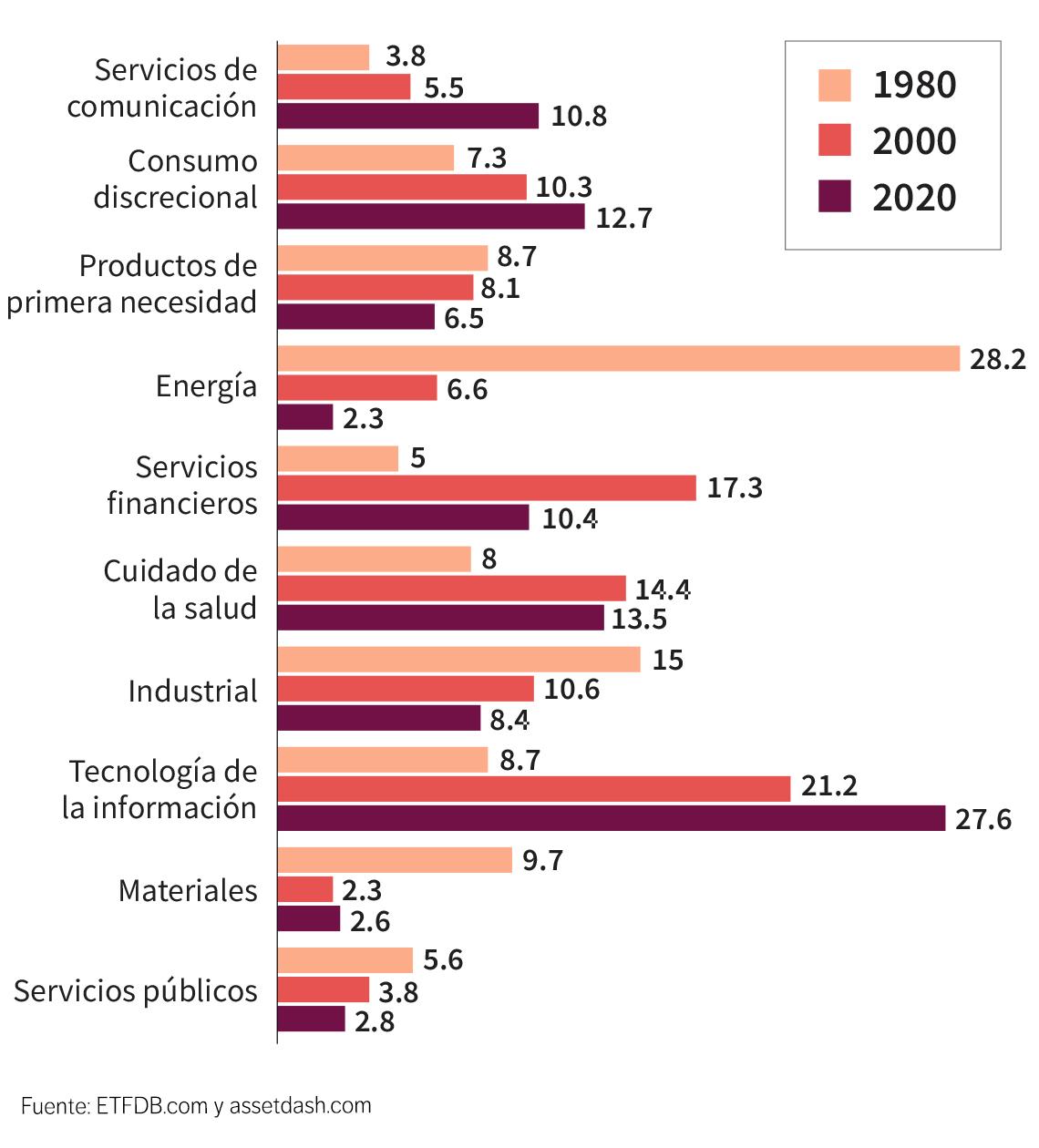 Gráfica de ponderados por sector a través de las décadas entre 1980 y 2020, según el S&P 500