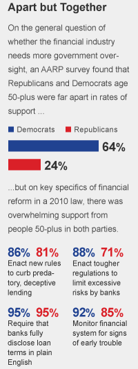 Financial oversight survey of people 50-plus