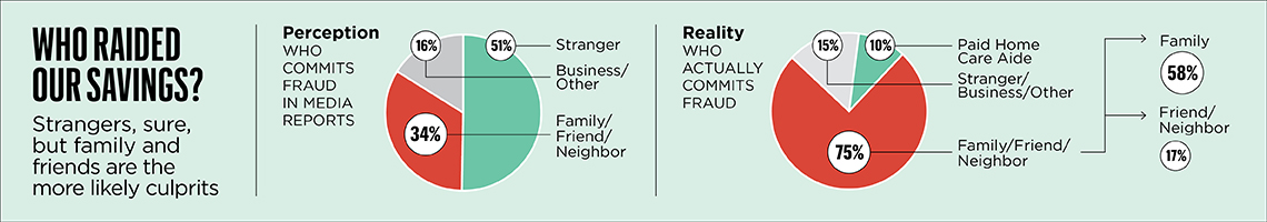 chart about Fraud in the Family