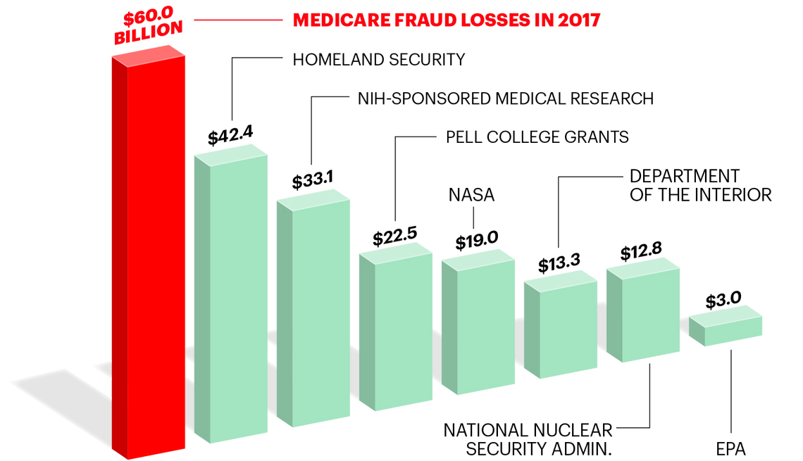 Medicare Fraud, Medical Identity Theft And Scams