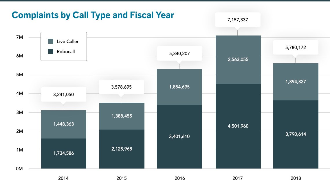 Complaints to the FTC about robocallers and other telemarketers