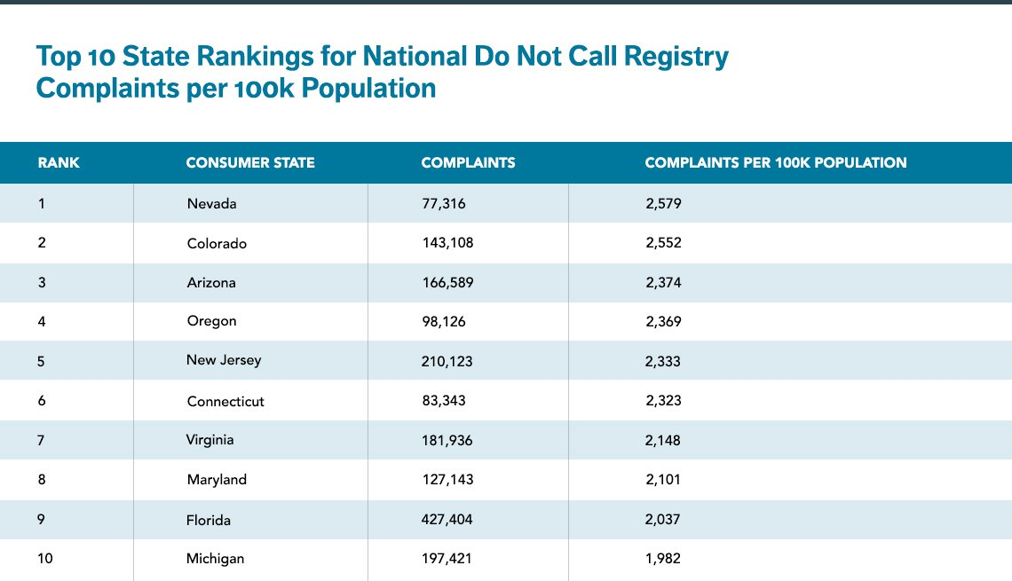 States with the most Do Not Call Registry complaints