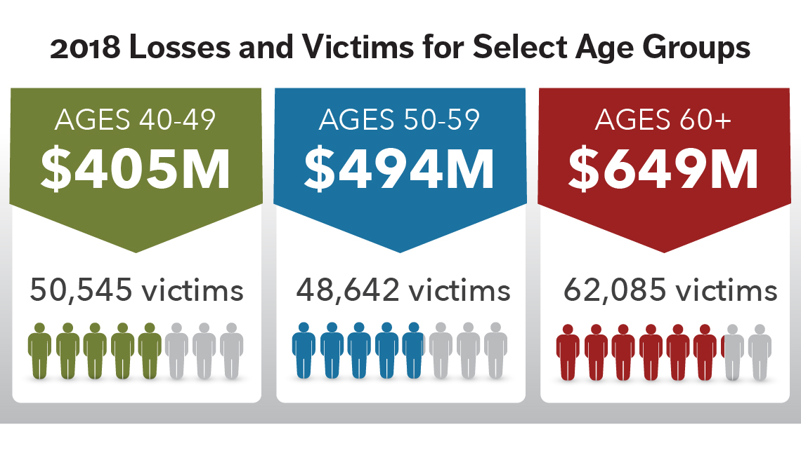 2018 Losses and Victims for Select Age Groups illustration