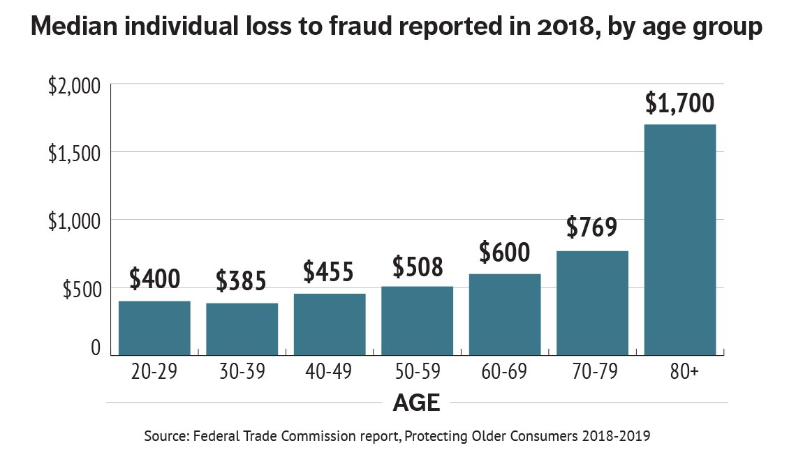 Loss of money to fraud by age