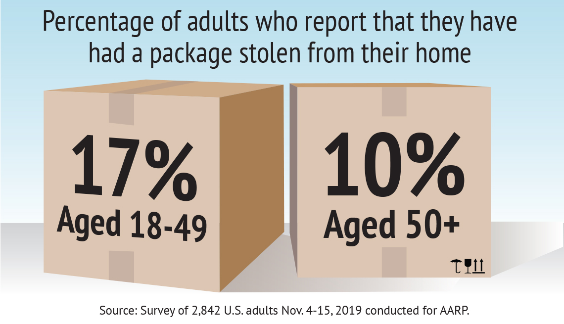 ten percent of people surveyed who were aged fifty and up reported having had a package stolen from their home. seventeen percent of people aged eighteen to forty nine reported the same.