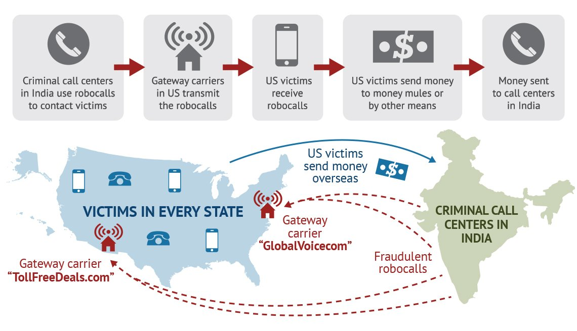 infographic illustrating foreign robocall scheme with a map of the united states and a map of india