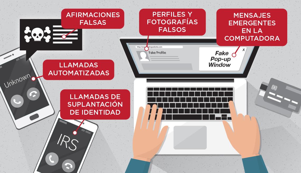 Ilustración de las herramientas que usan los estafadores.