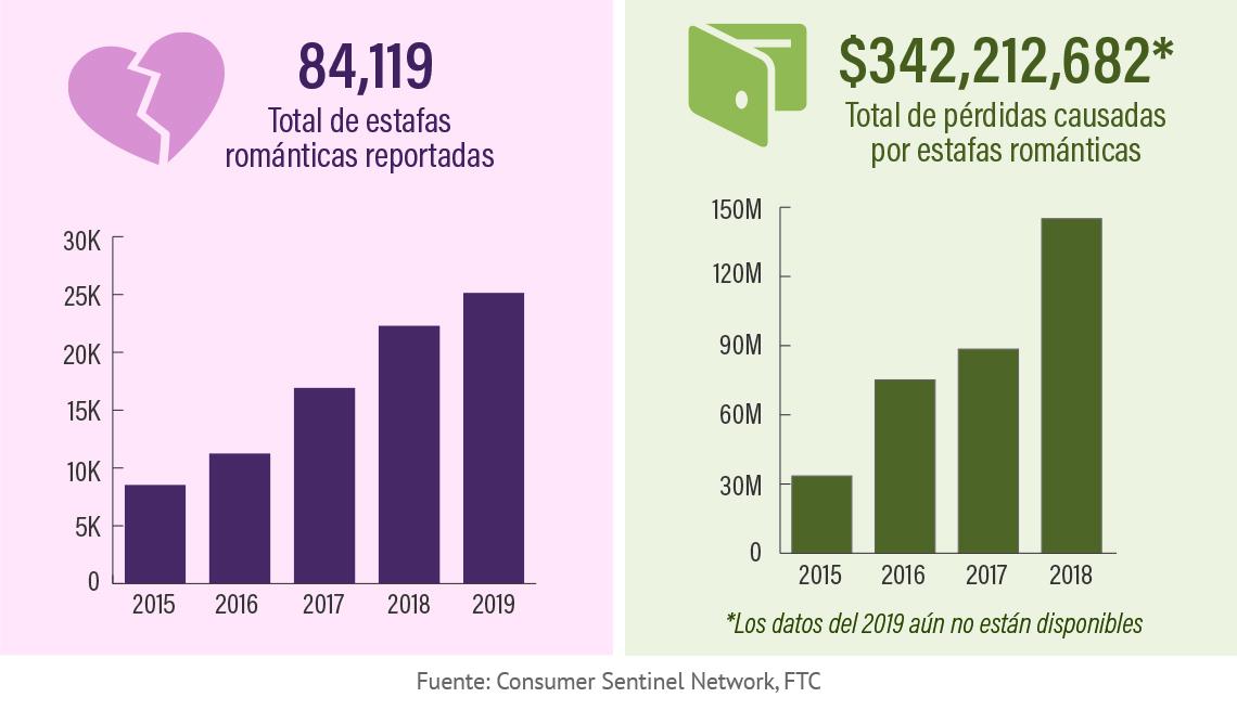 Estadística de estafas románticas reportadas y sus pérdidas.
