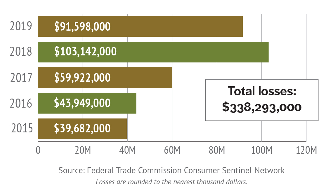Veterans fraud losses from 2015 - 2019 - FTC data