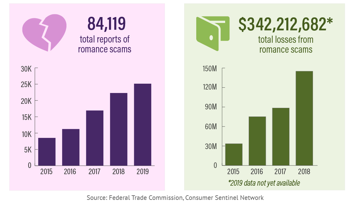 Infographic detailing the total reports of romance scams and the total losses from romance scams