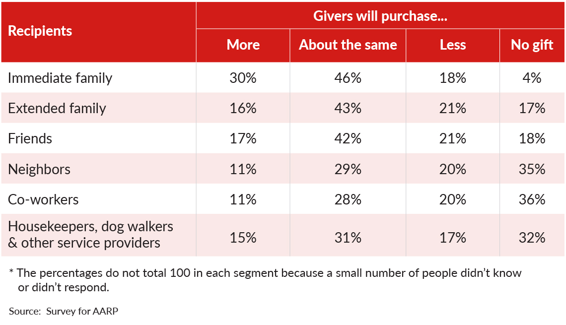 chart showing if people will purchase the same or different amounts of holiday gifts this year and for whom