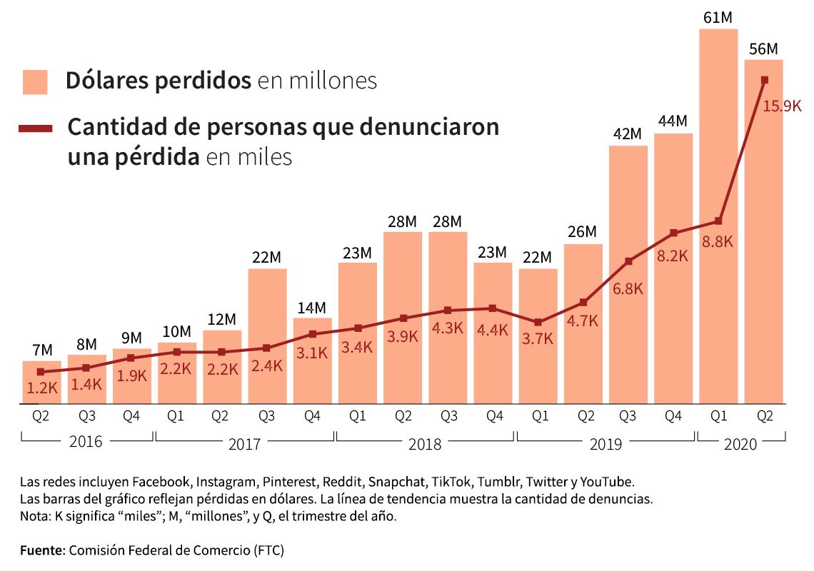 Gráfica estadística que muestra las cantidades pérdidas en fraudes originados en redes sociales.