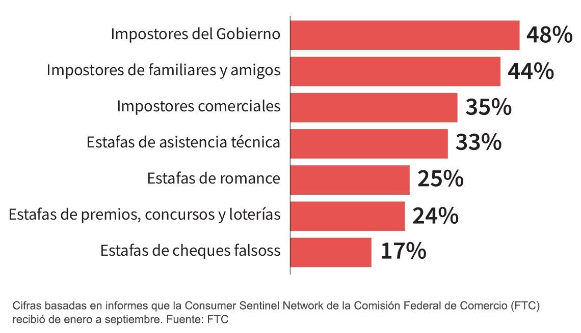 Porcentaje de los principales tipos de fraude que solicitaron pagos con tarjeta de regalo