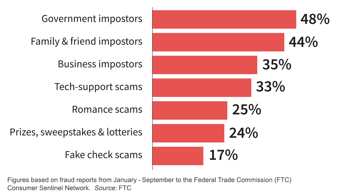 bar graph of fraud types that have the highest percentages of gift card payment requests government impostors are the highest with forty eight percent asking for gift cards