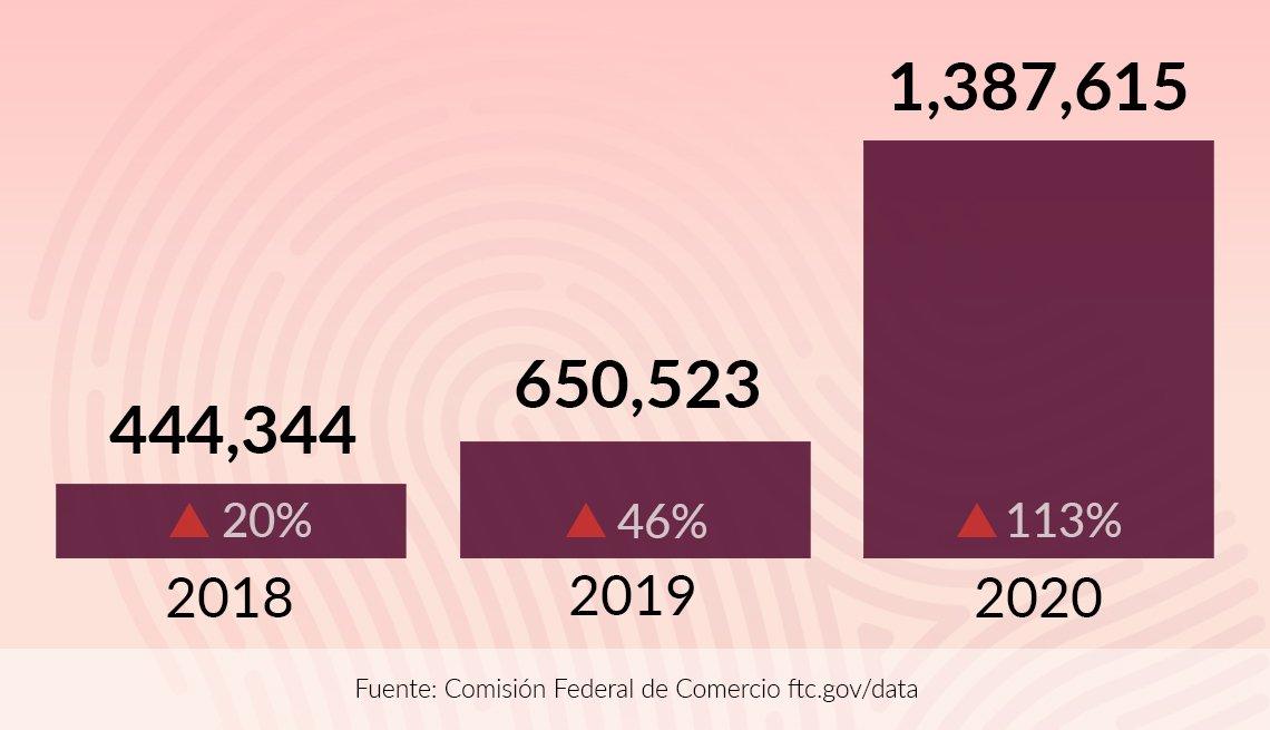Gráfica estadística de reporte de robo de identidad en el 2020