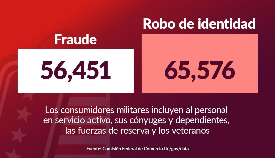 Cifras de fraude y robo de identidad en el 2020 a los consumidores militares.