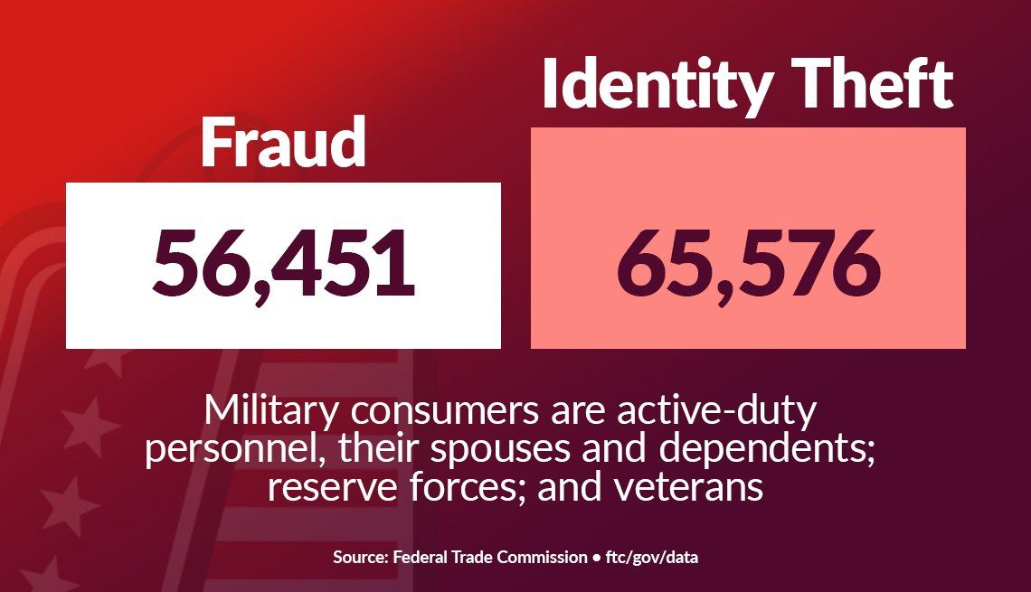 graphic showing the number of reports of fraud and identity theft among military consumers in twenty twenty