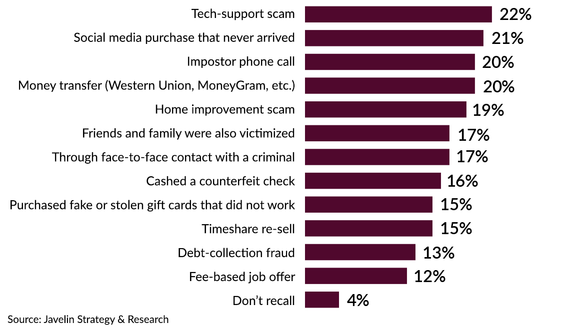 bar graph of top identity scams in twenty twenty showing that tech support scams are most popular at twenty two percent