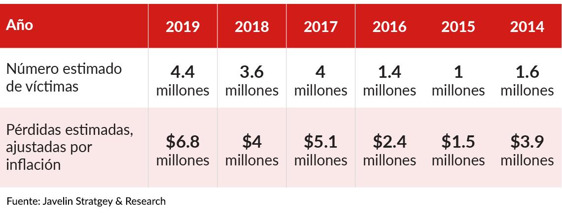 Tabla que muestra el robo de cuentas en EE.UU. de 2014 a 2019