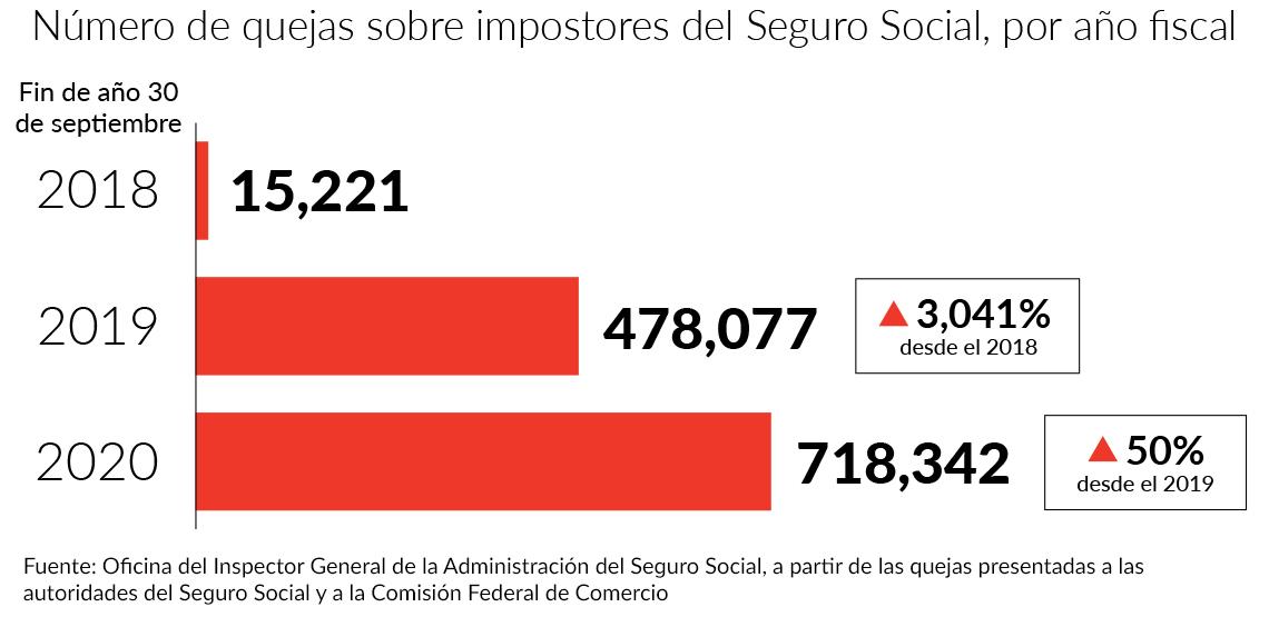 Gráfica de quejas sobre impostores del Seguro Social, por año fiscal