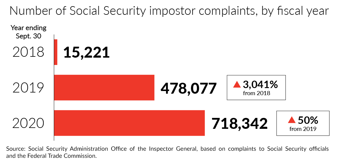 chart showing that social security impostor complaints have risen dramatically since twenty eighteen from over fifteen thousand to over seven hundred thousand in twenty twenty