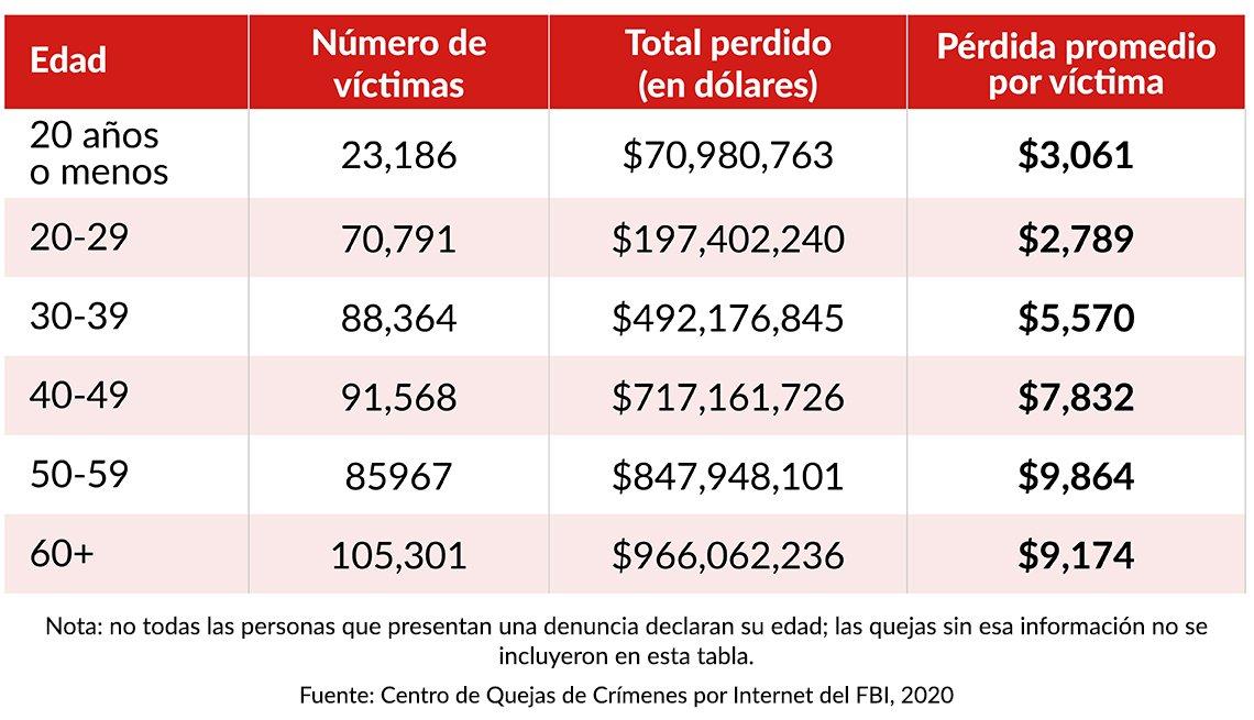 Cifras estadísticas de víctimas de cibercrimen por edad.