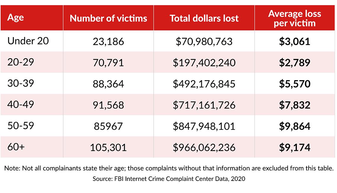 chart showing twenty twenty cyberfraud victims by age and dollars lost
