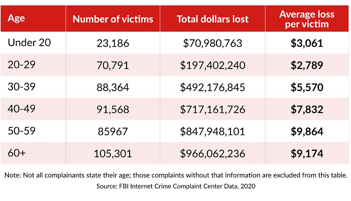 chart showing twenty twenty cyberfraud victims by age and dollars lost