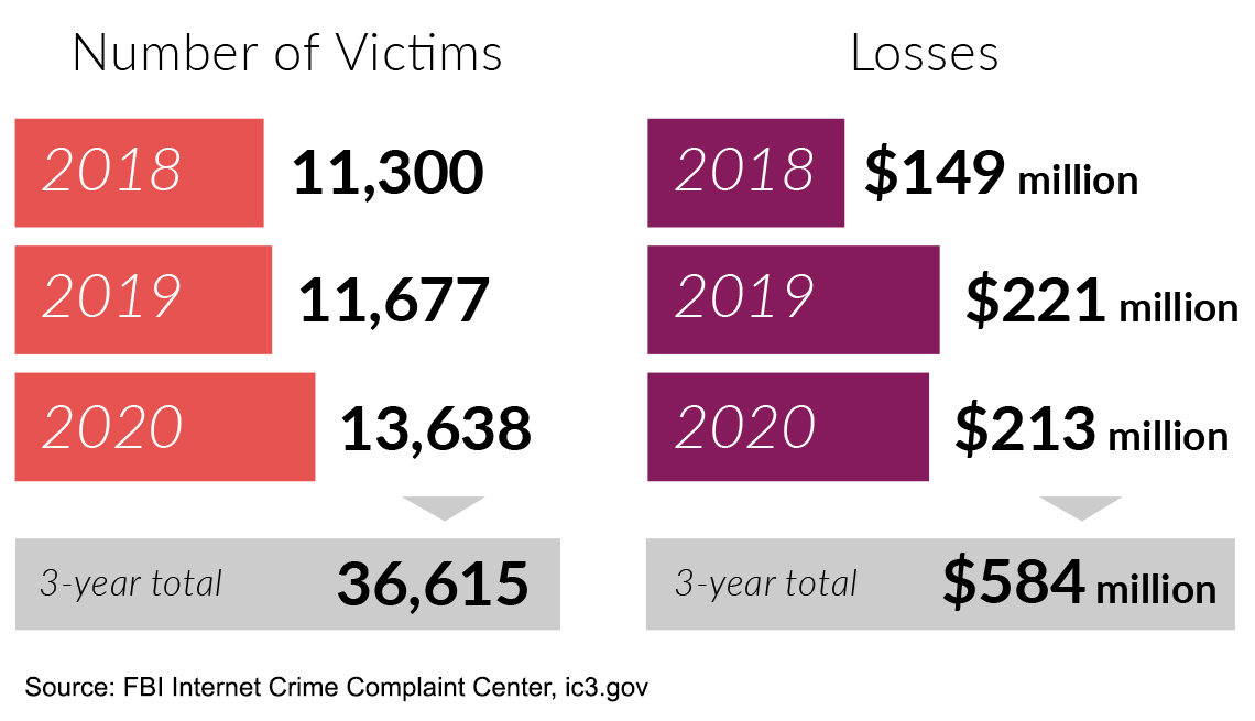 the number of real estate and rental fraud has increased to a total of over thirty six thousand victims and over five hundred million in losses over the past three years