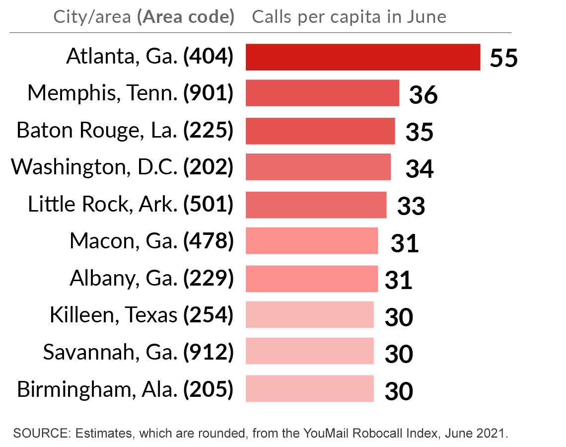 graphic chart showing a large number of robocalls per capita by area code with the four zero four area code leading with fifty five calls per capita in june twenty twenty one