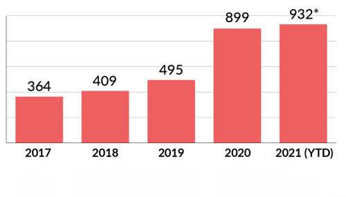 Estadística de quejas por servicio de transporte recibidas por el Departamento del Transporte
