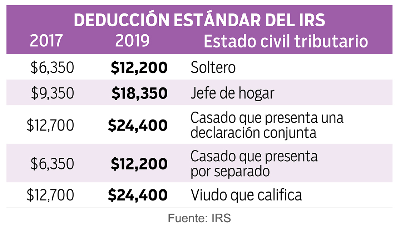Tabla de deducción estándar del IRS 2017 y 2019.