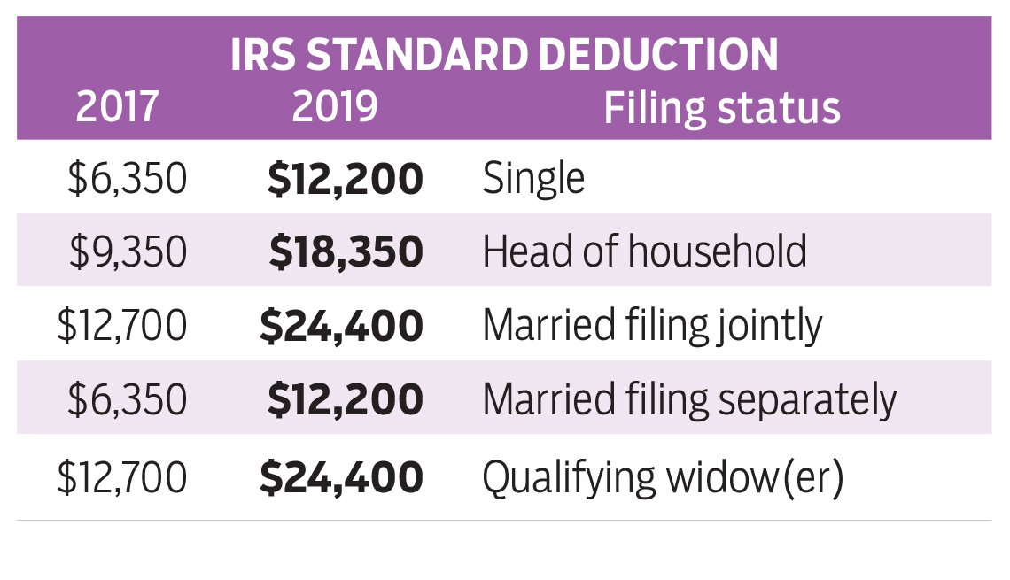 chart of standard IRS tax deduction by filing status
