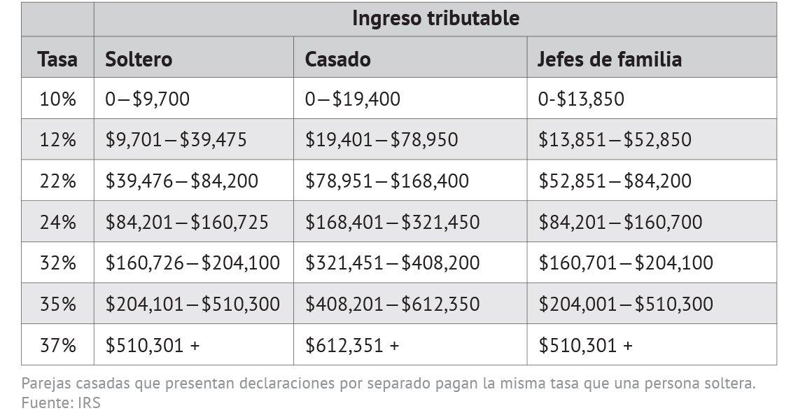 Tabla ingreso tributable para el 2019.