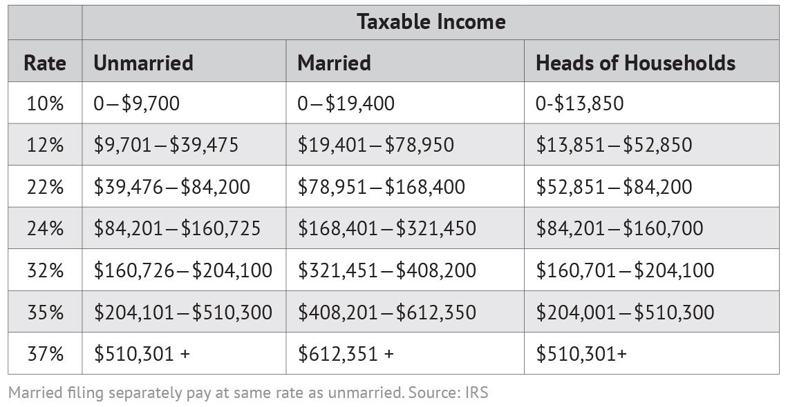 Image result for federal income tax brackets 2019