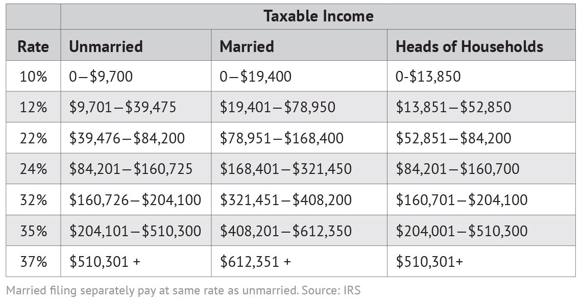 table showing the 2 0 1 9 tax bracket income breakdowns