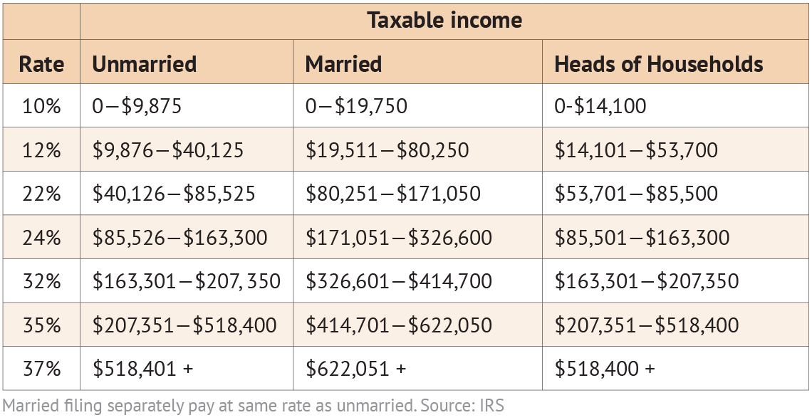 2020 IRS Income Tax Brackets