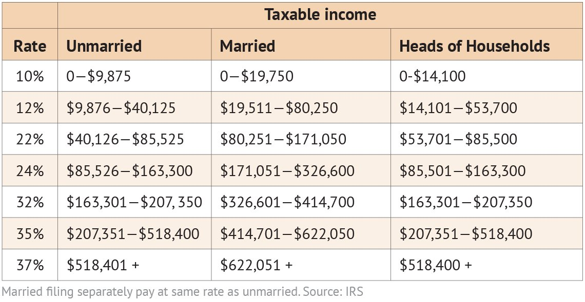 table showing the tax bracket income breakdowns for 2020