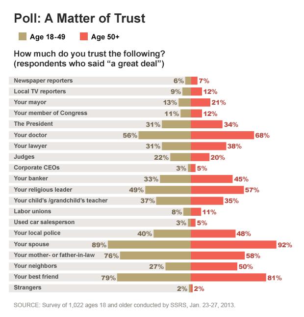 A Matter of Trust Poll