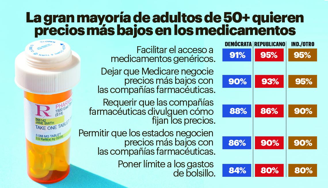 Gráfica relacionada con la necesidad de bajar los precios de los medicamentos