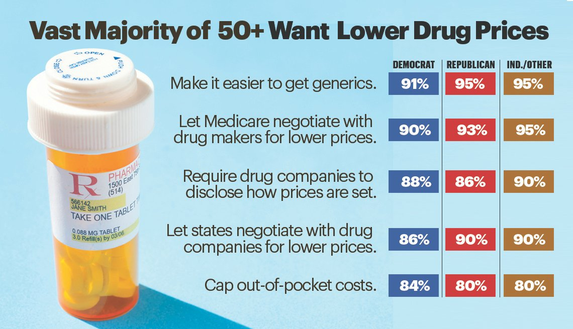 Vast majority of people 50+ want lower drug prices