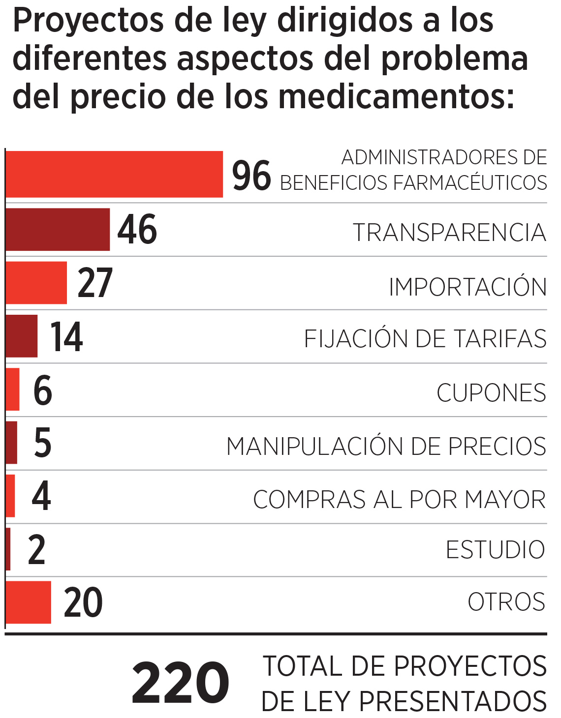 Gráfica sobre el número proyectos de ley para bajar el precio de los medicamentos presentados en el Congreso