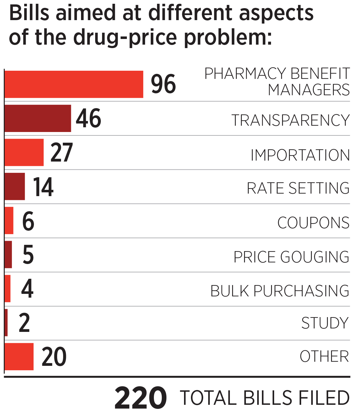 chart showing what types of bills were filed to fight drug costs