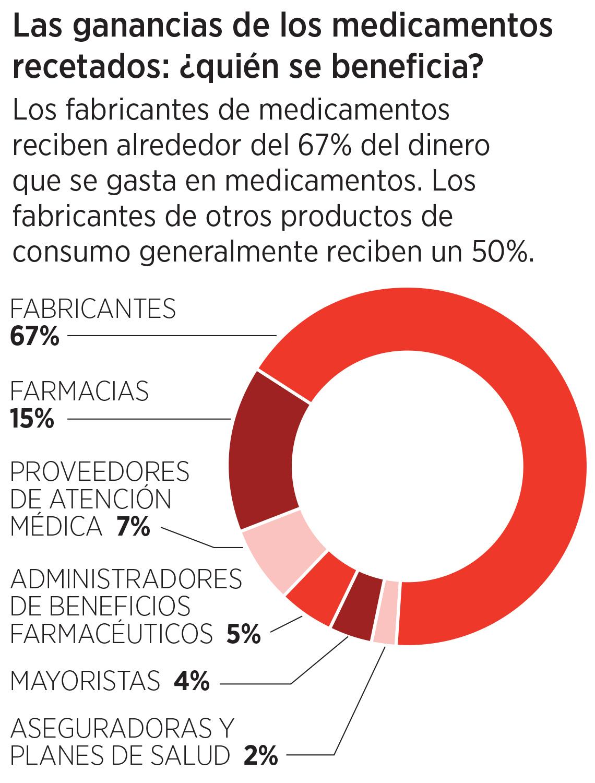 Gráfica que detalla por sector las ganacias por medicamentos recetados