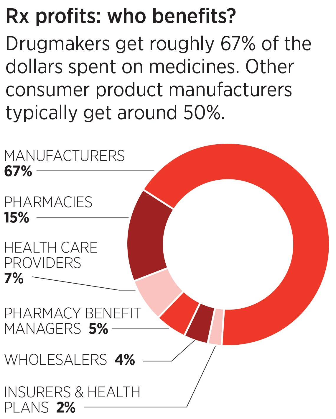 pie chart showing profits made my drugmakers