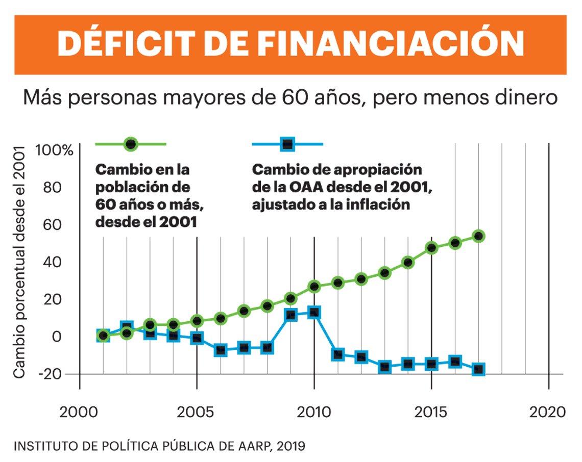 Gráfica que refleja el déficit de financiación del Older Americans Act
