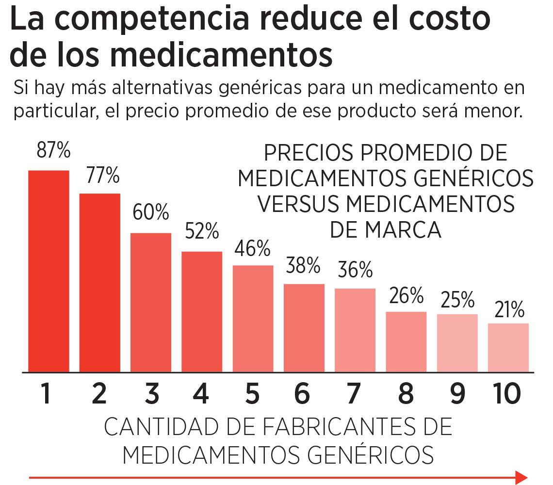 Gráfica sobre medicamentos genéricos versus medicamentos de marca