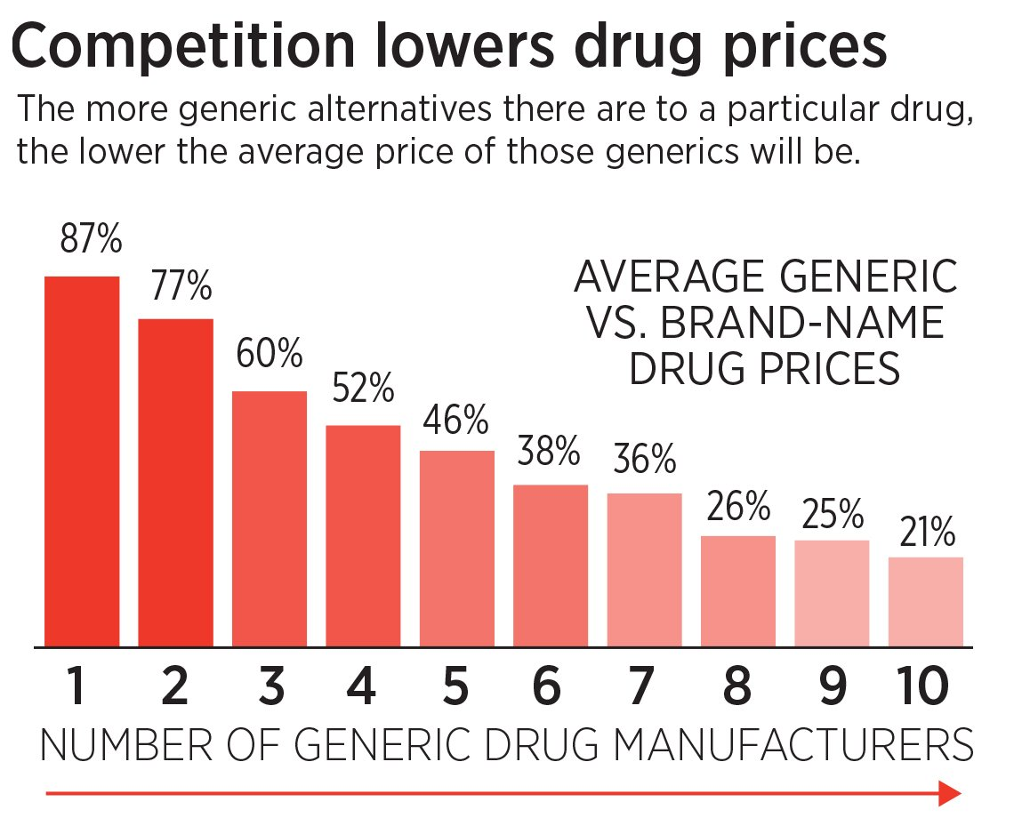 chart showing average brand name drug prices vs their generic alternatives