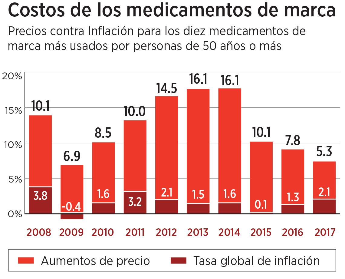 Gráfica de los costos de medicamentos de marca